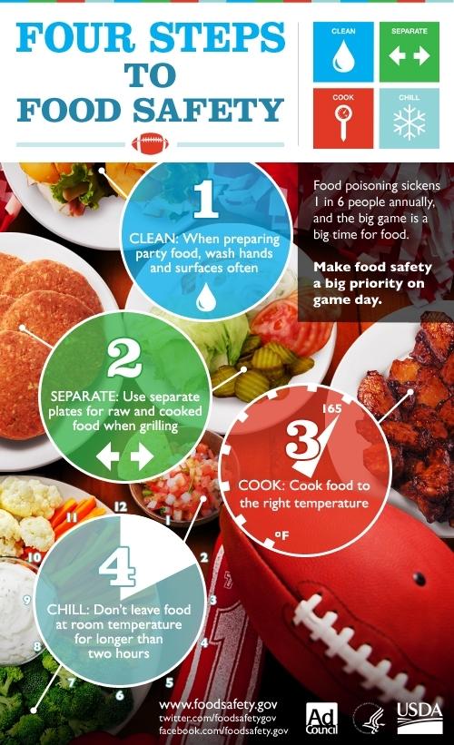 USDA, food safety