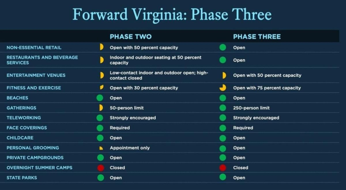 Phase 3 guidelines