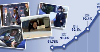 On-time graduation rate, PWCS
