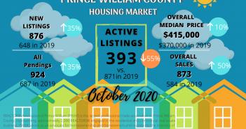 PWAR, Oct 2020 market statistics