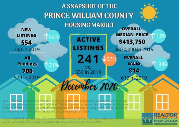 PWAR market statistics
