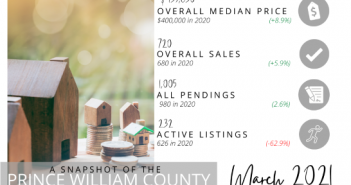 real estate market stats March 2021