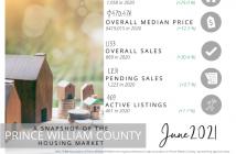 PWAR June 2021 market stats