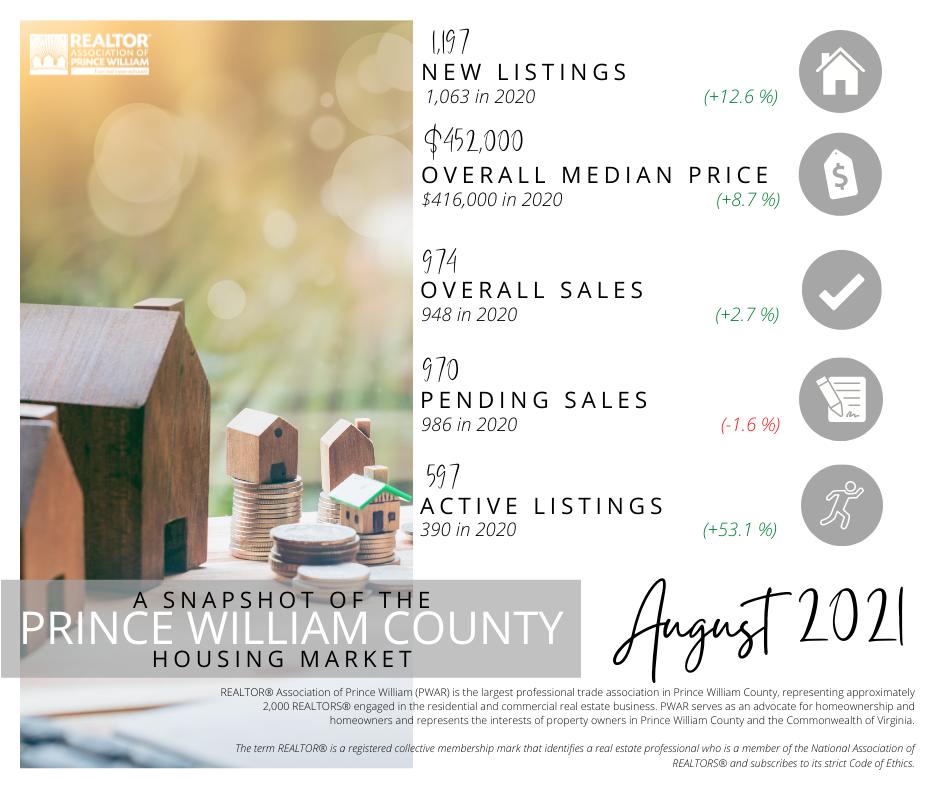 PWAR, Aug 21 market stats